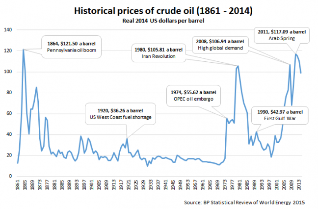 A Retrospective Look at the Oil Price History thumbnail