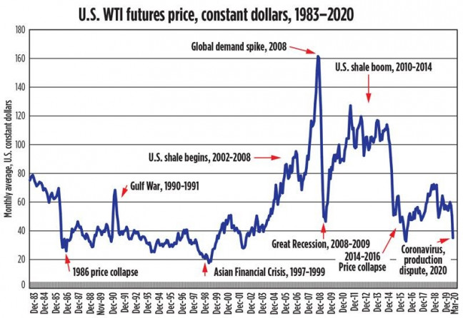 The cost of WTI futures in 1983-2020