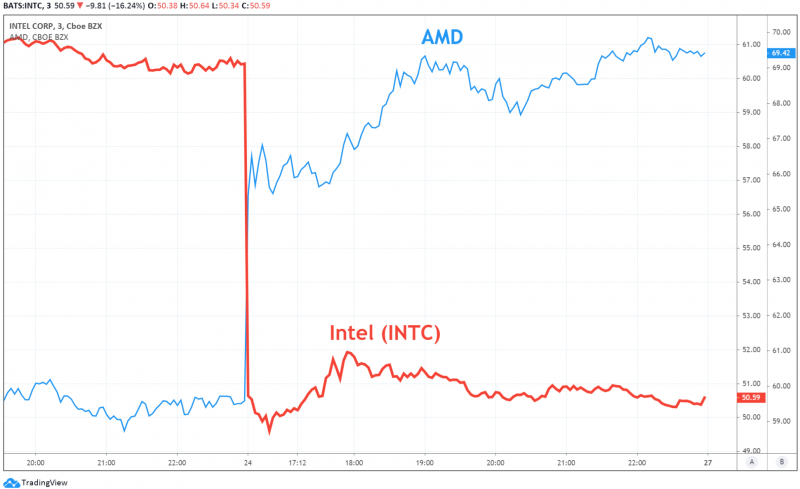 Amd Amd Hits All Time High After 16 5 Growth On News About Intel S Intc Problems