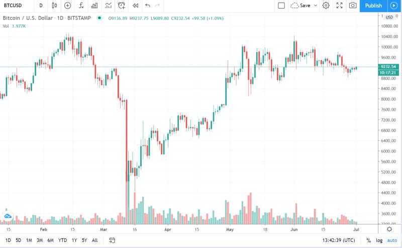 Image source: TradingView Bitcoin
