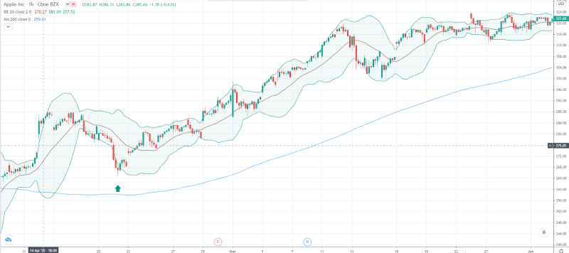 Image Source: TradingView BB+MA200