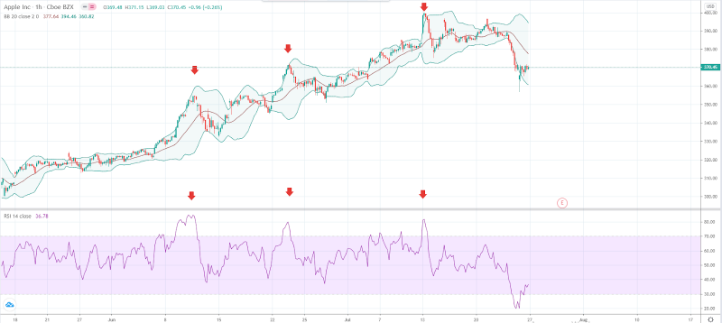 Image Source: TradingView BB+RSI