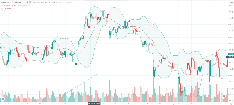 Image Source: TradingView BB+Volumes