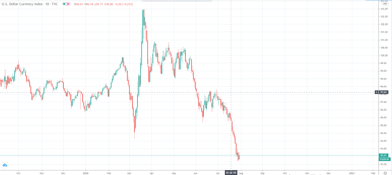 Image Source: TradingView DXY