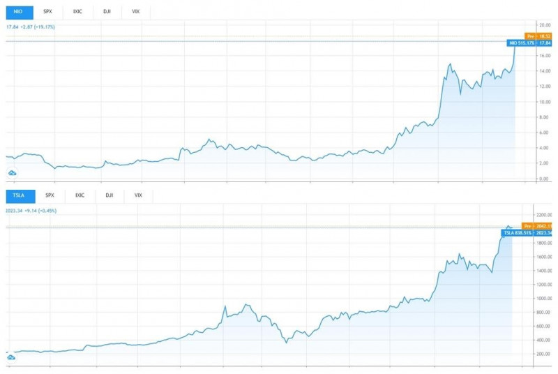 NIO vs TSLA 1-year stock price charts. Source: TradingView
