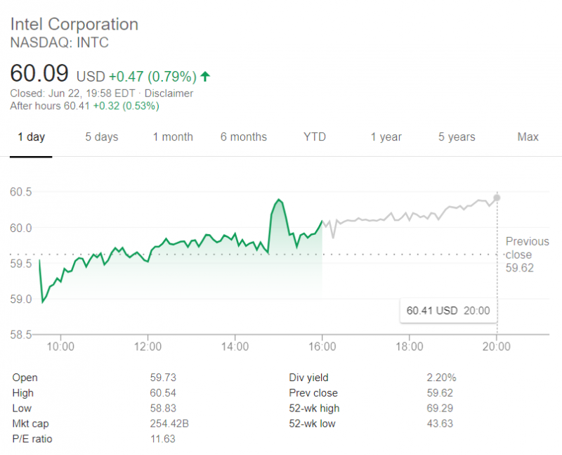 Image source: Google Finance