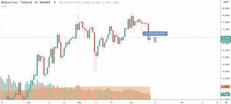 Image source: TradingView BNB