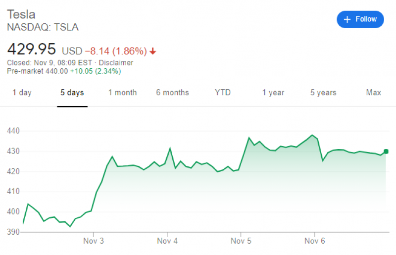 Image Source: Google Finance TSLA