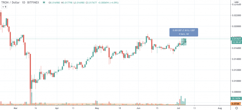 Image source: TradingView TRX