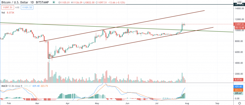 Image source: TradingView BTC