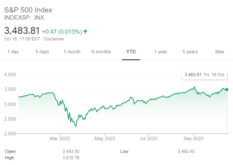 Image source: Google Finance INX