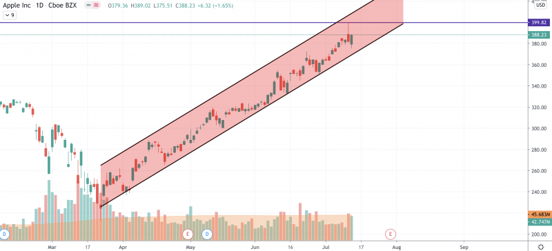 Image source: TradingView AAPL
