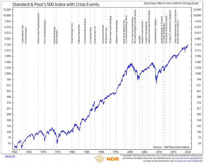 Ups and downs of S&P 500 index always depend on political and social aspects