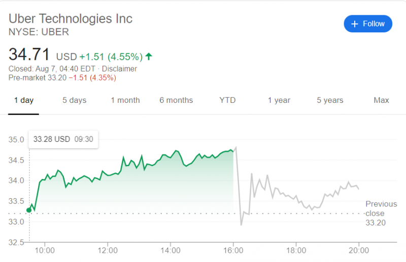 Image Source: Google Finance UBER