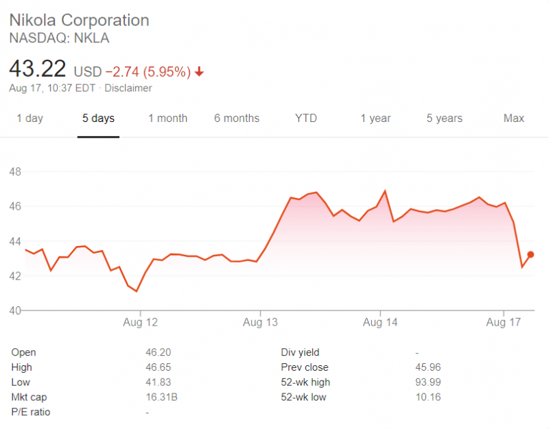 Image source: Google Finance NKLA