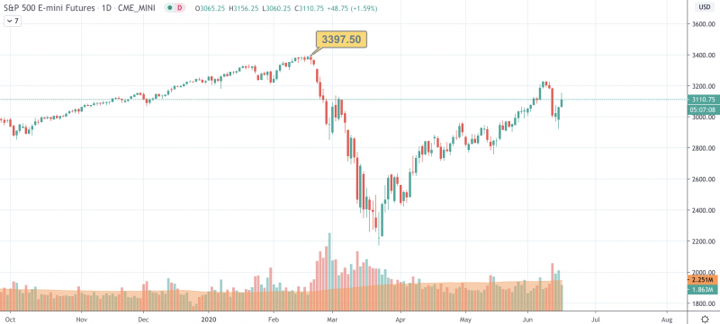 Image source: TradingView S&P 500